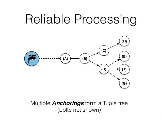 Reliable Processing Multiple Anchorings form a Tuple tree (bolts not shown) {A} {B} {C} {D} {E} {F} {G} {H}