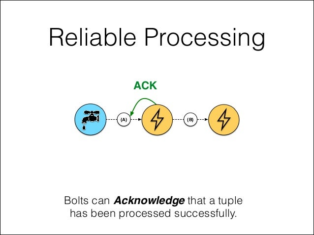 Reliable Processing Bolts can Acknowledge that a tuple has been processed successfully. {A} {B} ACK