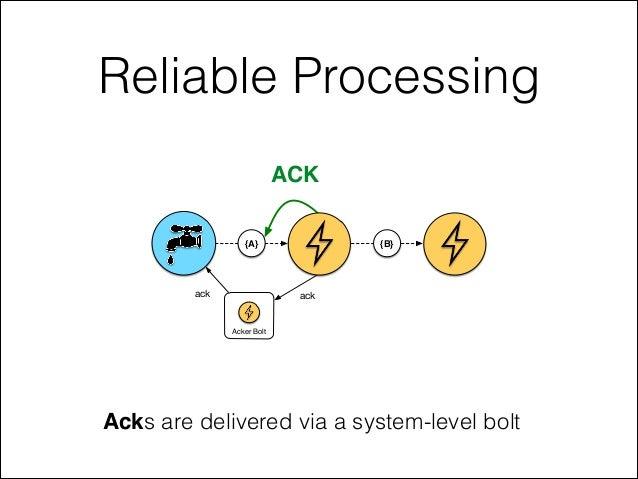 Reliable Processing Acks are delivered via a system-level bolt ACK {A} {B} Acker Bolt ackack