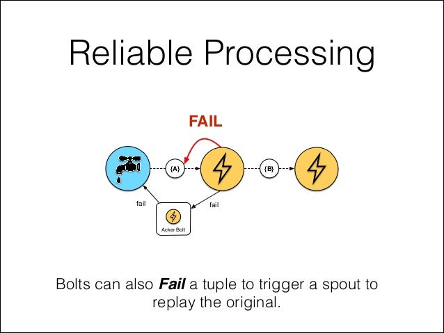 Reliable Processing Bolts can also Fail a tuple to trigger a spout to replay the original. FAIL {A} {B} Acker Bolt failfail