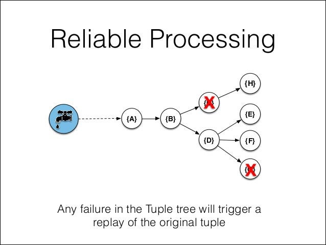 Reliable Processing Any failure in the Tuple tree will trigger a replay of the original tuple {A} {B} {C} {D} {E} {F} {G} ...
