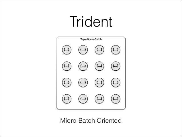 Trident Micro-Batch Oriented Tuple Micro-Batch {…} {…} {…} {…} {…} {…} {…} {…} {…} {…} {…} {…} {…} {…} {…} {…}