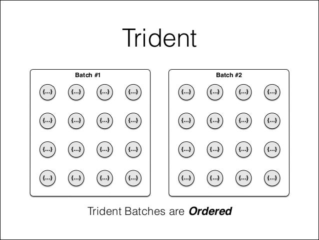 Trident Trident Batches are Ordered Tuple Micro-Batch {…} {…} {…} {…} {…} {…} {…} {…} {…} {…} {…} {…} {…} {…} {…} {…} Tupl...