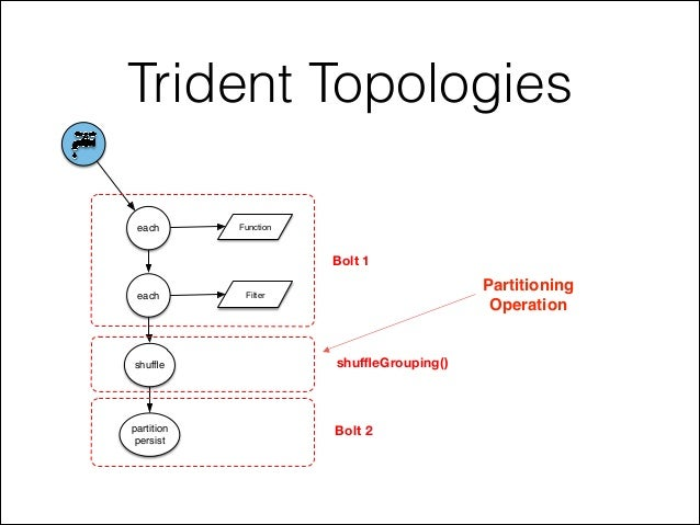 Trident Topologies each each shuffle Function Filter partition persist Bolt 1 Bolt 2 shuffleGrouping() Partitioning! Operation
