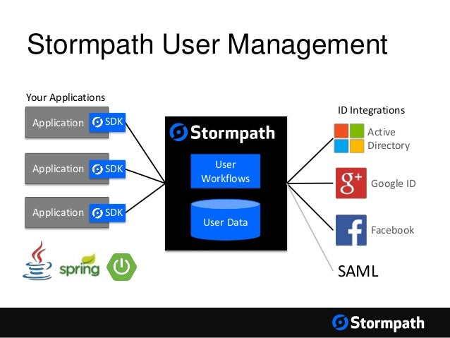 Stormpath 101: Spring Boot + Spring Security