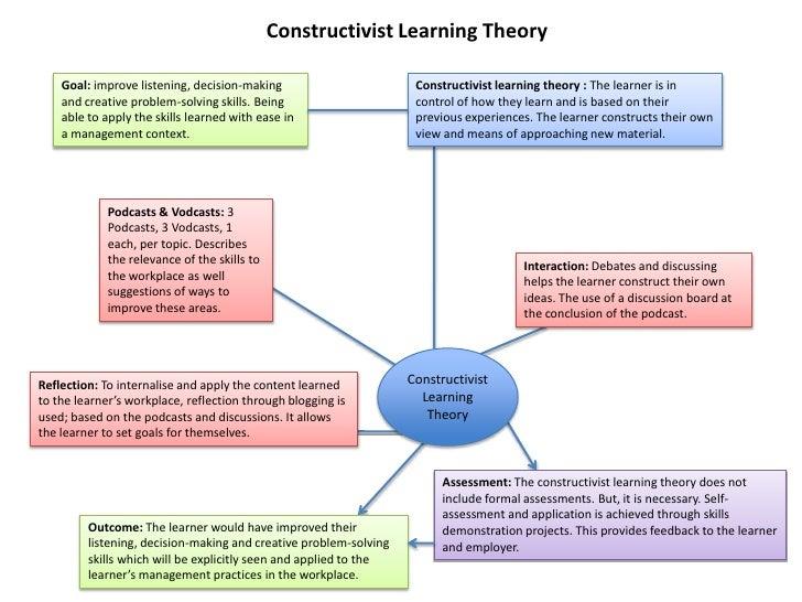 Constructivist Learning Theory      Goal: improve listening, decision-making                        Constructivist learnin...