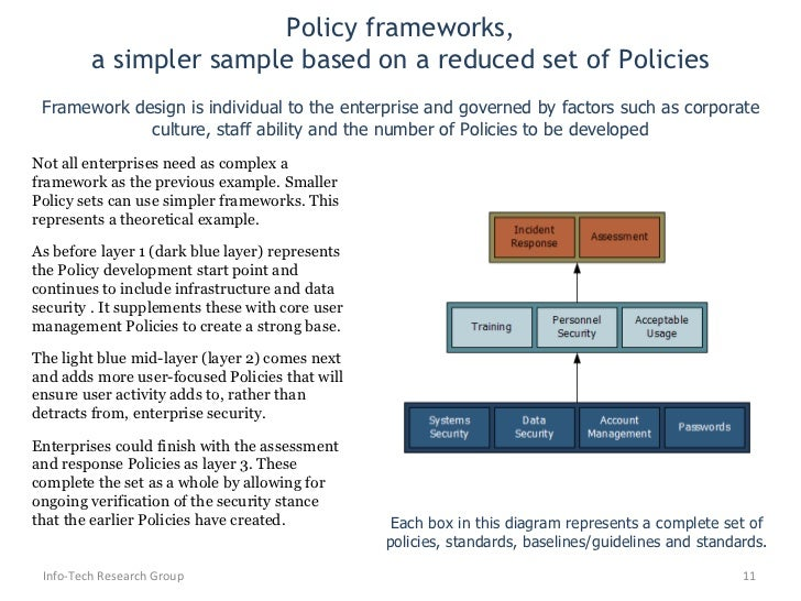 Develop security policy for Information security standards template