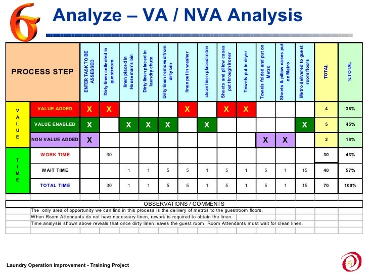 va nva analysis template va nva analysis template choice image template design ideas