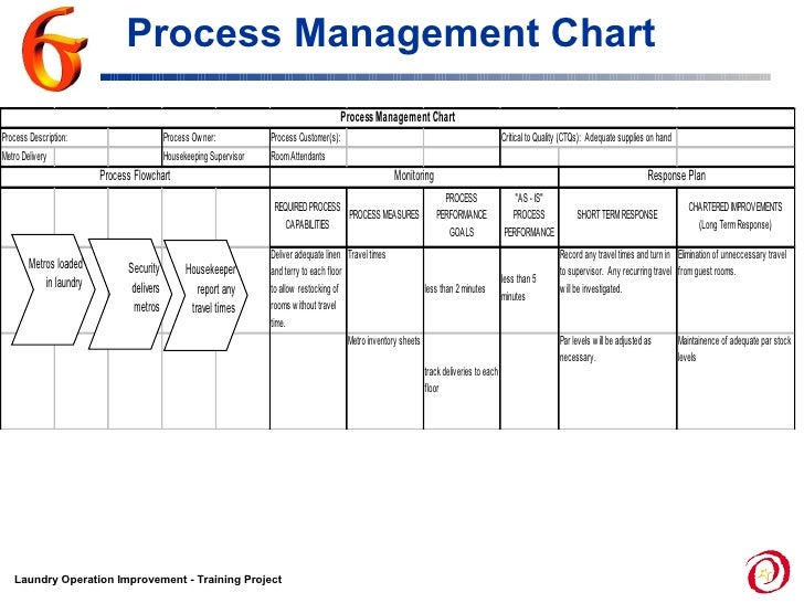 Process Management Chart; 56.