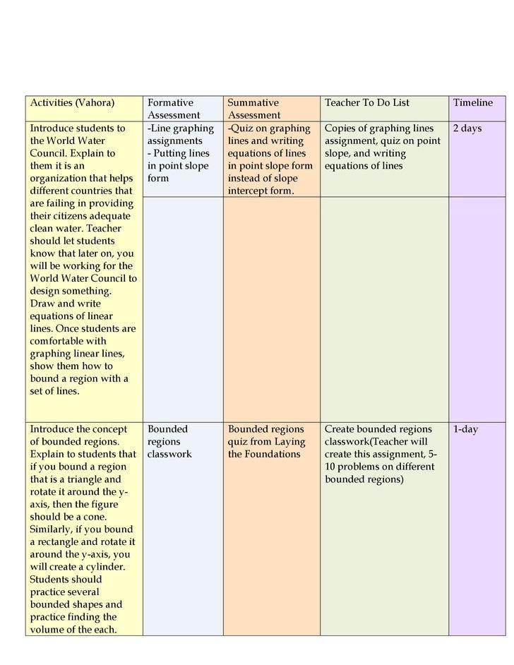 Activities (Vahora)         Formative         Summative             Teacher To Do List           Timeline                 ...
