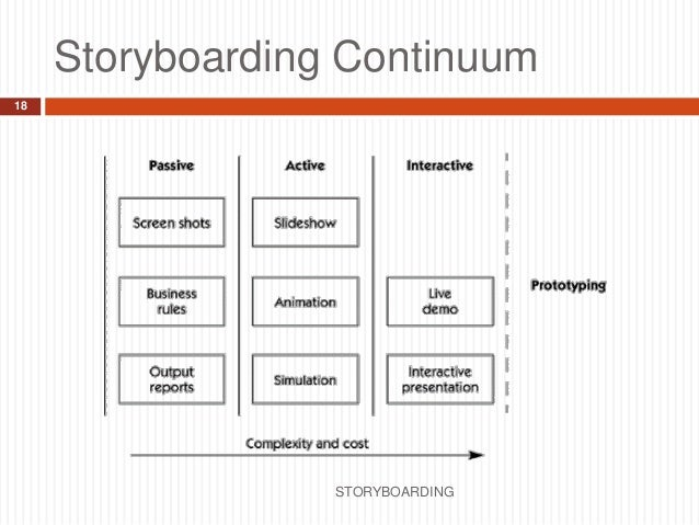 Storyboarding - Information Systems Engineering