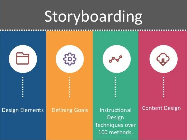 Storyboarding Process