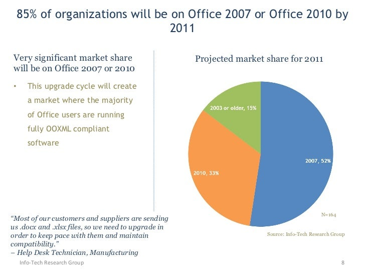 Can download office 2007 market penetration