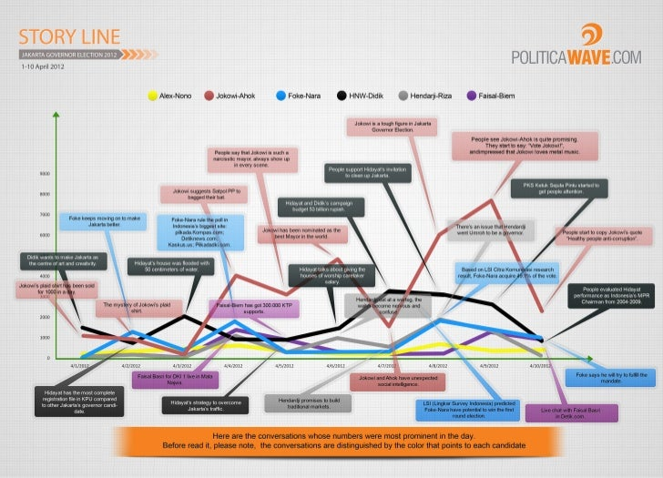 Jakarta Governor Election, Social Media Storyline [1-10 April 2012]