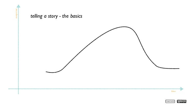 suspense   telling a story - the basics                                                     time                          ...