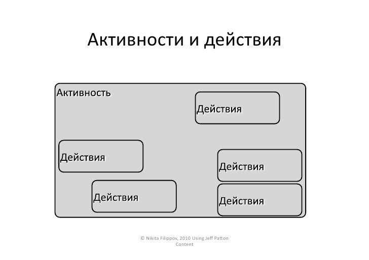 Активности  и  действия               ©  Nikita  Filippov,  2010  Using  Jeff  PaŠon                   ...