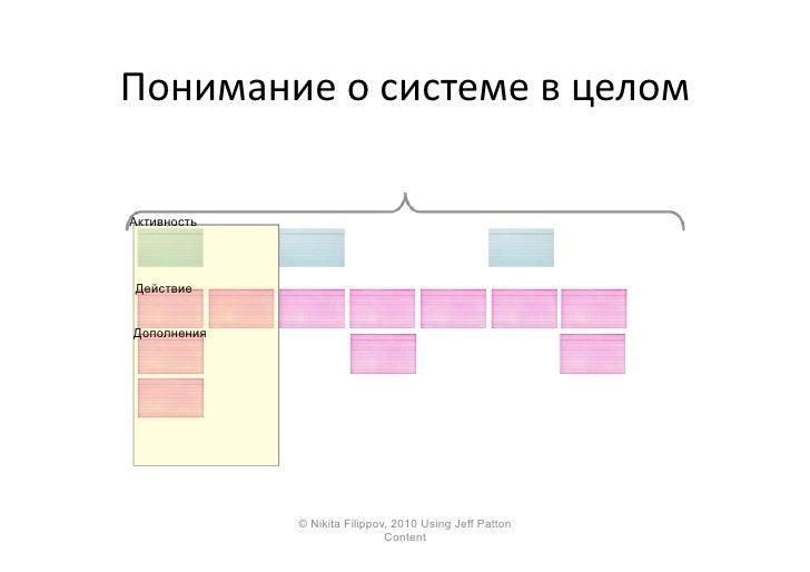 Понимание  о  системе  в  целом    Активность      Действие    Дополнения                   © Nikita Filippov, 2...