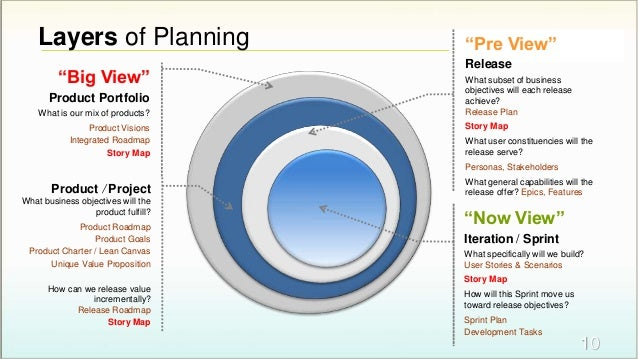 """Layers of Planning 10 """"Now View"""" Iteration / Sprint What specifically will we build? User Stories & Scenarios Story Map Ho..."""