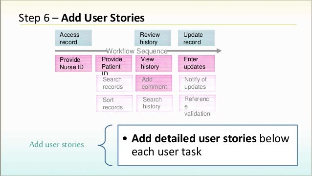 Step 6 – Add User Stories Adduser stories • Add detailed user stories below each user task Access record Review history Pr...