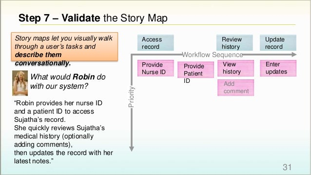 Step 7 – Validate the Story Map 31 Workflow Sequence Priority Access record Review history Provide Nurse ID Provide Patien...