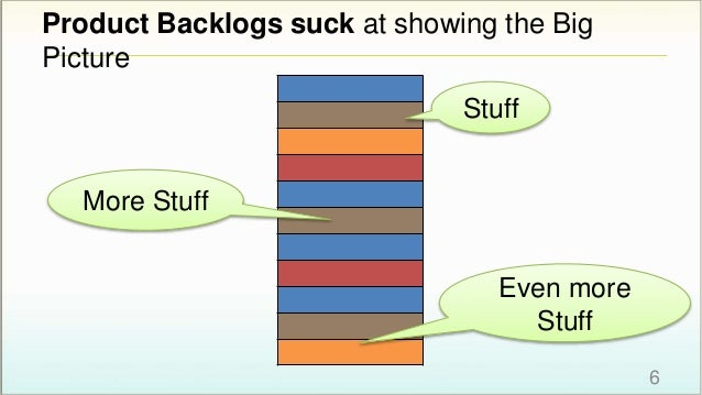 Product Backlogs suck at showing the Big Picture Stuff More Stuff Even more Stuff 6