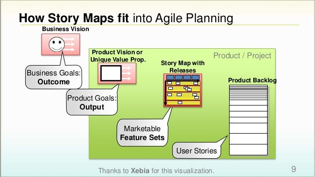 User Stories Business Goals: Outcome Product Goals: Output Product / Project Marketable Feature Sets Product Vision or Uni...