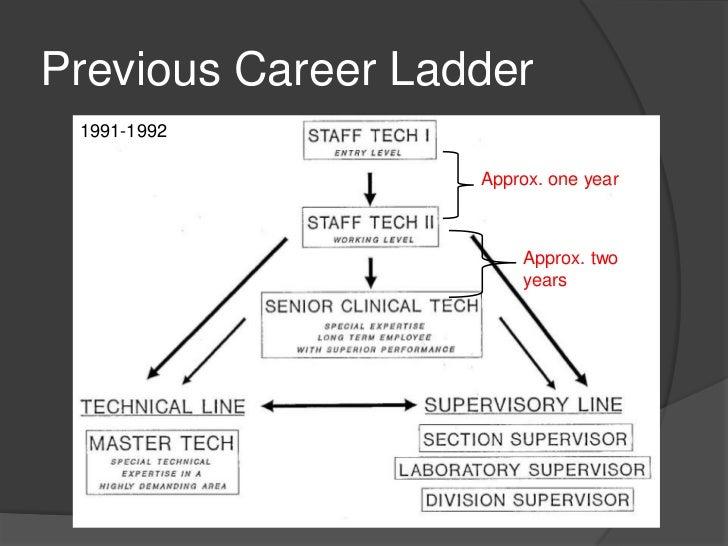 lab career ladder