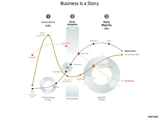 Business Storytelling and Soft Power