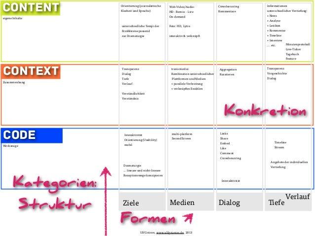 ContentContextCodeTiefeInformationenunterschiedlicher Vertiefung:+ News+ Analyse+ Lexikon+ Kommentar+ Timeline+ Interview....
