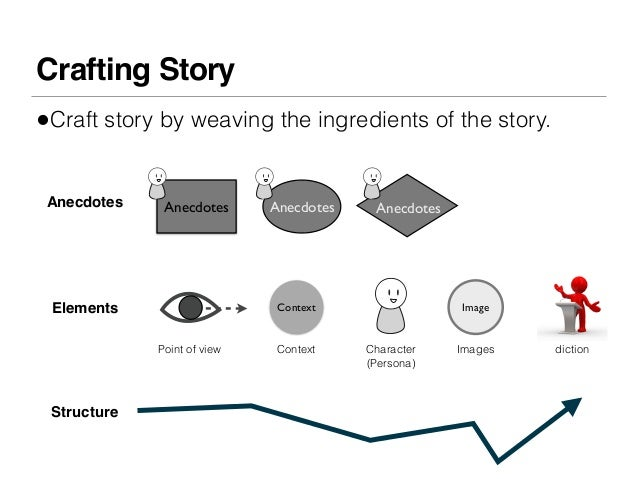 Crafting Story•Craft story by weaving the ingredients of the story. Anecdotes    Anecdotes      Anecdotes    Anecdotes Ele...