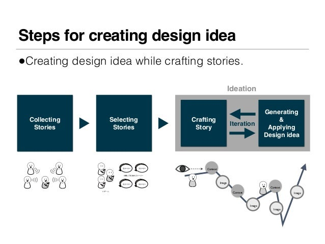 Steps for creating design idea•Creating design idea while crafting stories.                                               ...