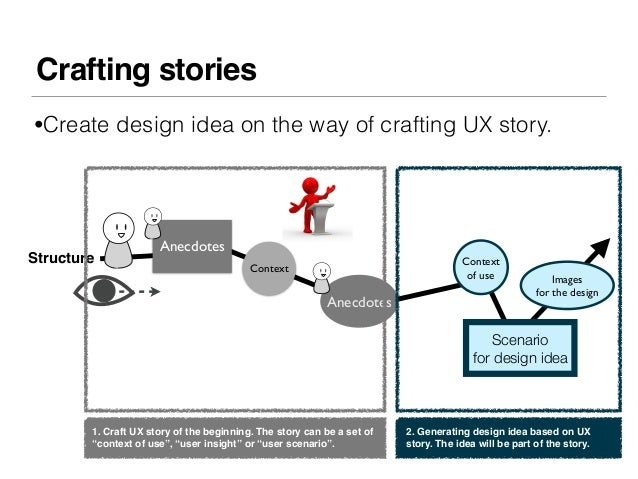 Crafting stories•Create design idea on the way of crafting UX story.                      AnecdotesStructure              ...