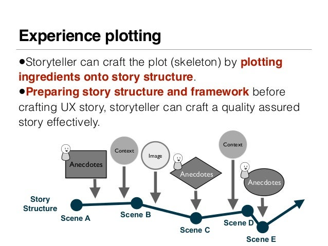 Experience plotting•Storyteller can craft the plot (skeleton) by plottingingredients onto story structure.•Preparing story...