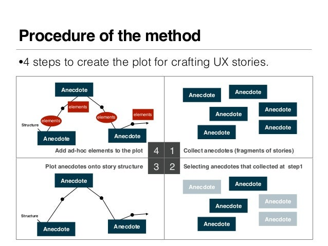 Procedure of the method•4 steps to create the plot for crafting UX stories.                       Anecdote                ...
