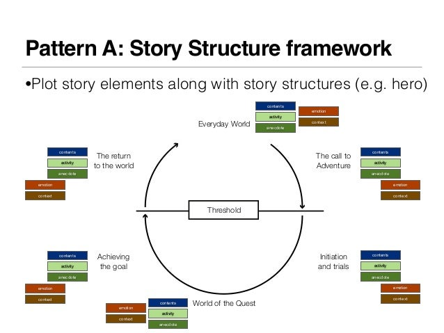Pattern A: Story Structure framework•Plot story elements along with story structures (e.g. hero)                          ...