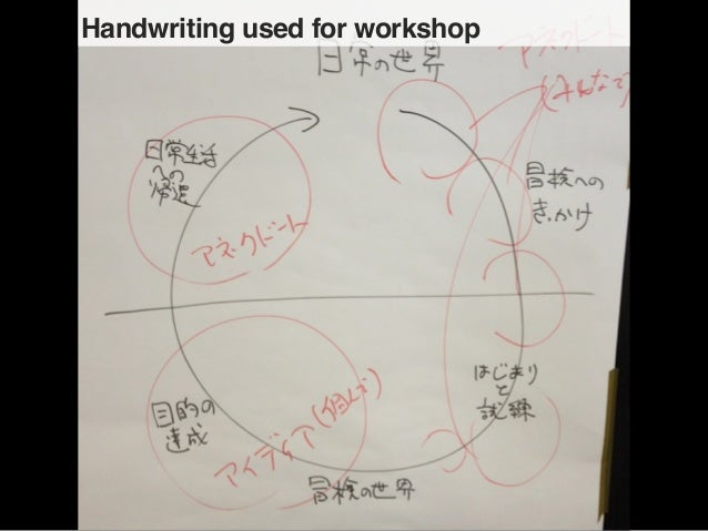 Handwriting used for workshop