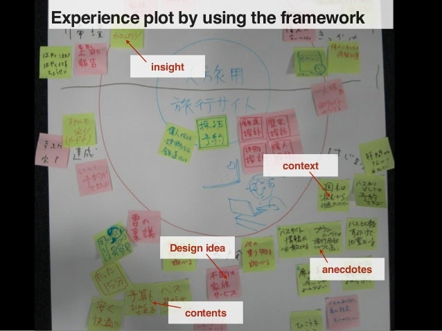 Experience plot by using the framework            insight                                 context               Design ide...
