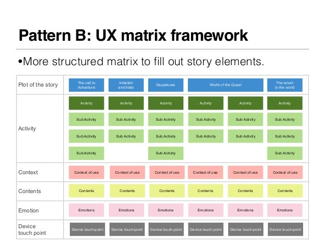 Pattern B: UX matrix framework•More structured matrix to fill out story elements.                       The call to        ...