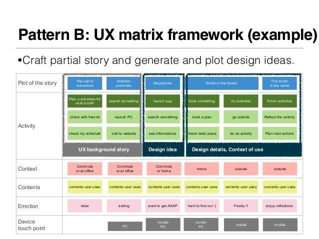 Pattern B: UX matrix framework (example)•Craft partial story and generate and plot design ideas.                        Th...