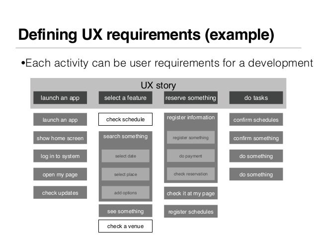 Defining UX requirements (example)•Each activity can be user requirements for a development                               ...