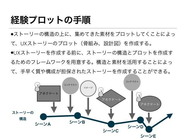 経験プロットの手順•ストーリーの構造の上に、集めてきた素材をプロットしてくことによって、UXストーリーのプロット(骨組み、設計図)を作成する。•UXストーリーを作成する前に、ストーリーの構造とプロットを作成するためのフレームワークを用意する。構...