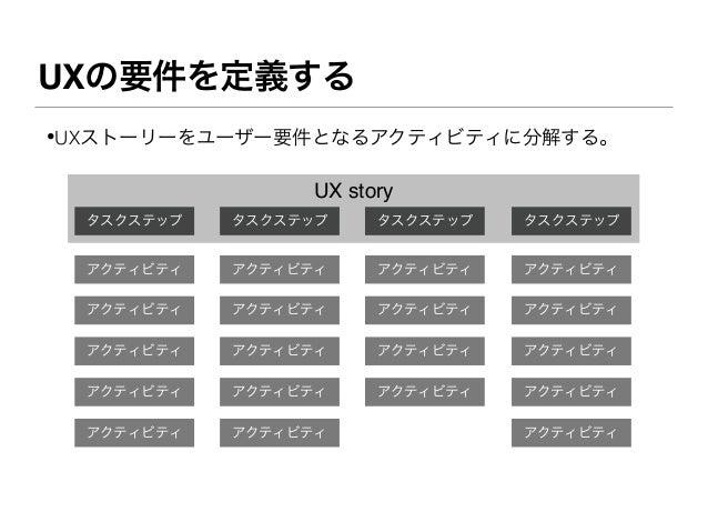 UXの要件を定義する•UXストーリーをユーザー要件となるアクティビティに分解する。                  UX story  タスクステップ   タスクステップ     タスクステップ   タスクステップ  アクティビティ   アク...