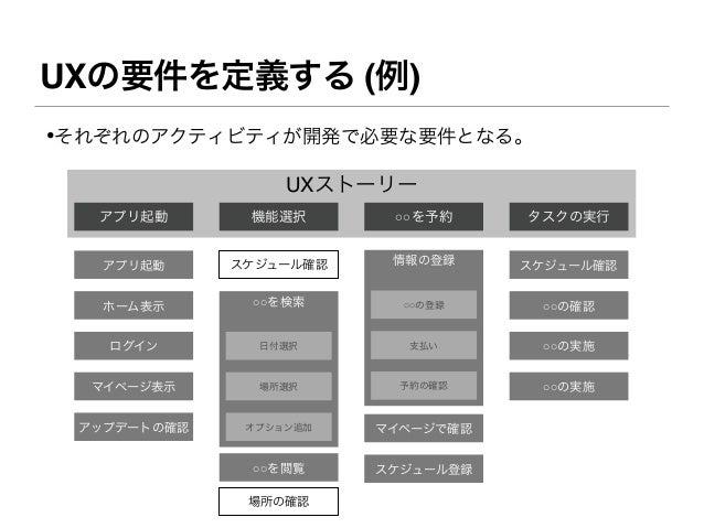 UXの要件を定義する (例)•それぞれのアクティビティが開発で必要な要件となる。                  UXストーリー  アプリ起動       機能選択       ○○を予約     タスクの実行   アプリ起動     スケジ...