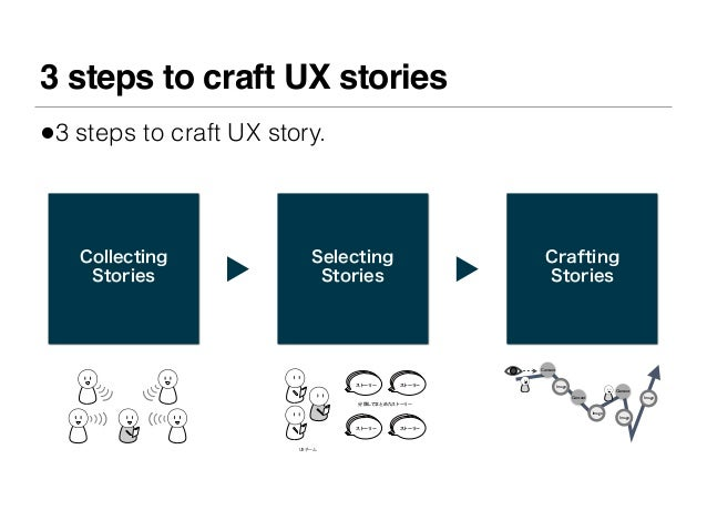 3 steps to craft UX stories•3 steps to craft UX story.   Collecting              Selecting               Crafting    Stori...