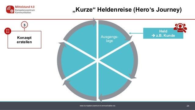 "www.kompetenzzentrum-kommunikation.de Ausgangs- lage 24 ""Kurze"" Heldenreise (Hero's Journey) Konzept erstellen 3 Held  z...."