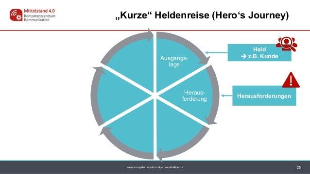 "www.kompetenzzentrum-kommunikation.de Ausgangs- lage Heraus- forderung Held  z.B. Kunde 25 ""Kurze"" Heldenreise (Hero's Jo..."