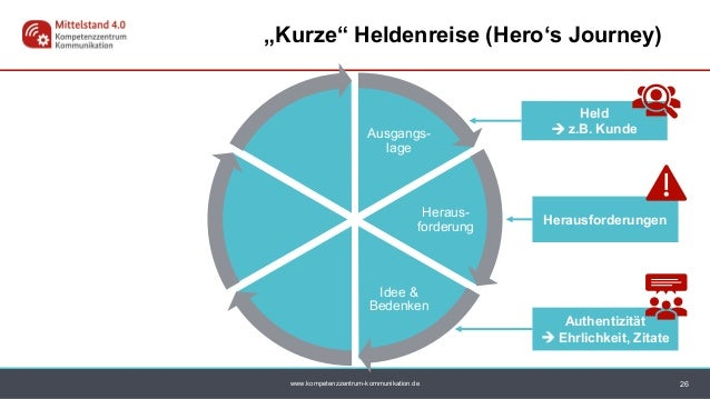 "www.kompetenzzentrum-kommunikation.de Ausgangs- lage Heraus- forderung Idee & Bedenken Held  z.B. Kunde 26 ""Kurze"" Helden..."