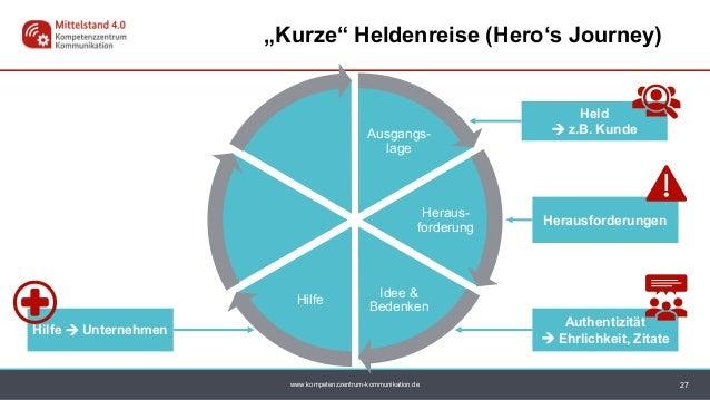 "www.kompetenzzentrum-kommunikation.de Ausgangs- lage Heraus- forderung Idee & Bedenken Hilfe Held  z.B. Kunde 27 ""Kurze"" ..."