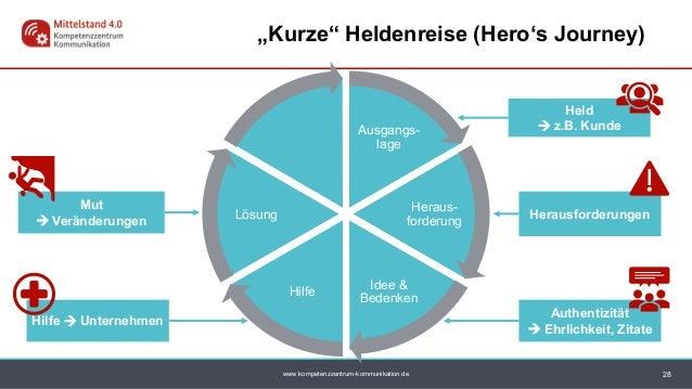 www.kompetenzzentrum-kommunikation.de Ausgangs- lage Heraus- forderung Idee & Bedenken Hilfe Lösung Hilfe  Unternehmen He...