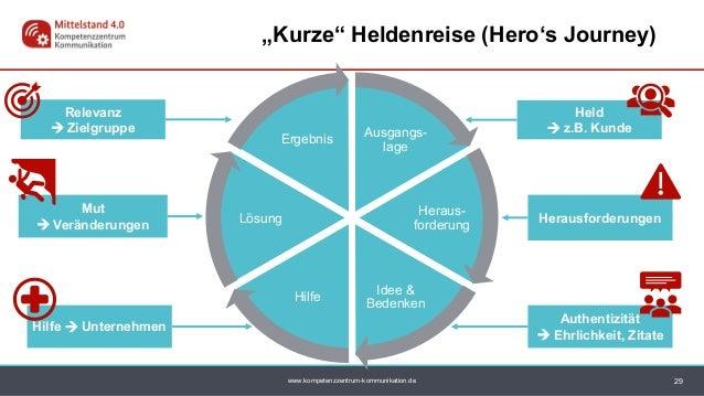www.kompetenzzentrum-kommunikation.de Ausgangs- lage Heraus- forderung Idee & Bedenken Hilfe Lösung Ergebnis Hilfe  Unter...